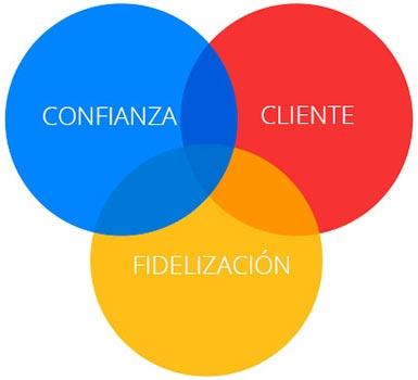 Redes sociales fidelización