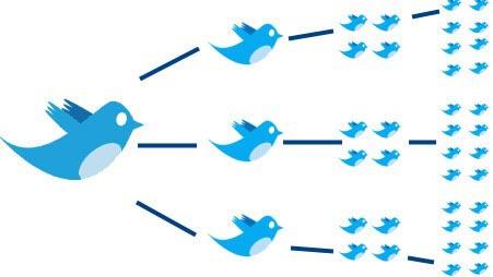 Redes sociales viralidad