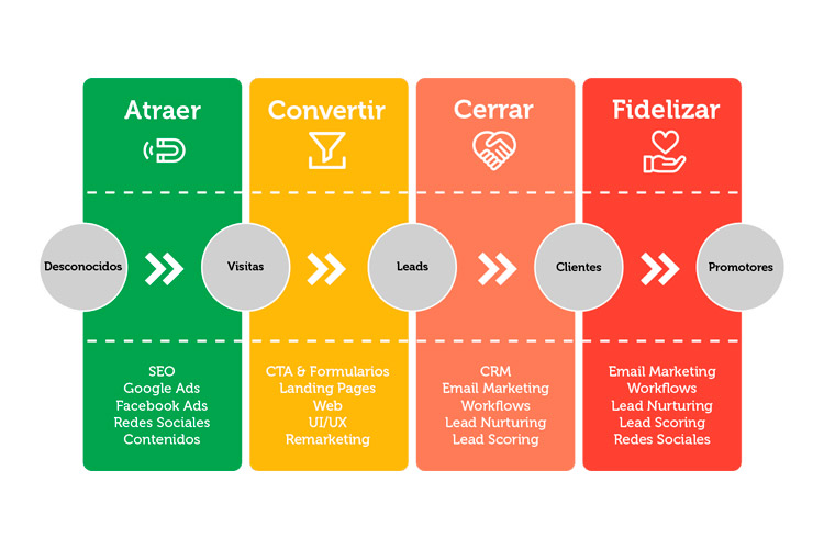 Taller de estrategia para proyectos digitales UCA estrategia de inbound marketing